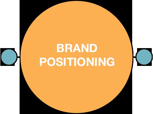 BrandPositioning-UrbanEats