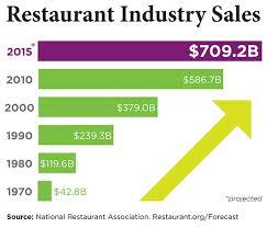 NRA Sales Chart